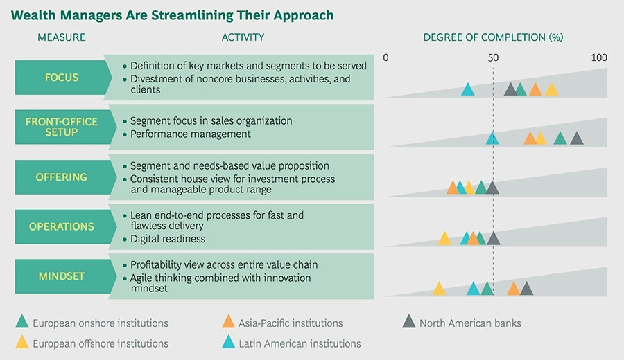 Wealth managers are streamlining their approach