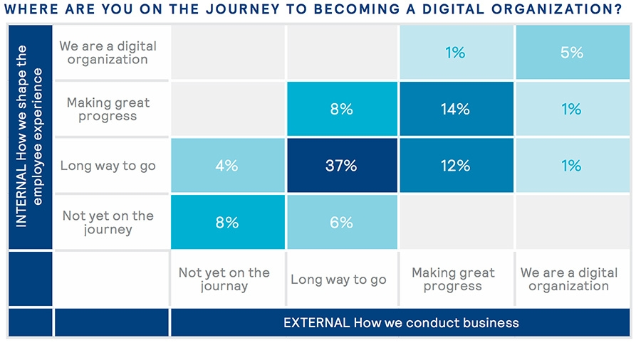 Where are you on the journey to becoming a digital organisation