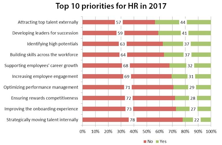 Top 10 priorities for HR in 2017