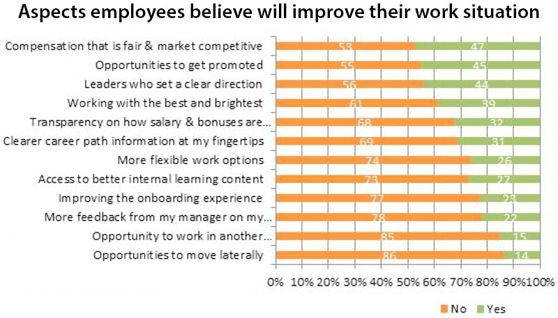 Aspects employees believe will improve their work situation