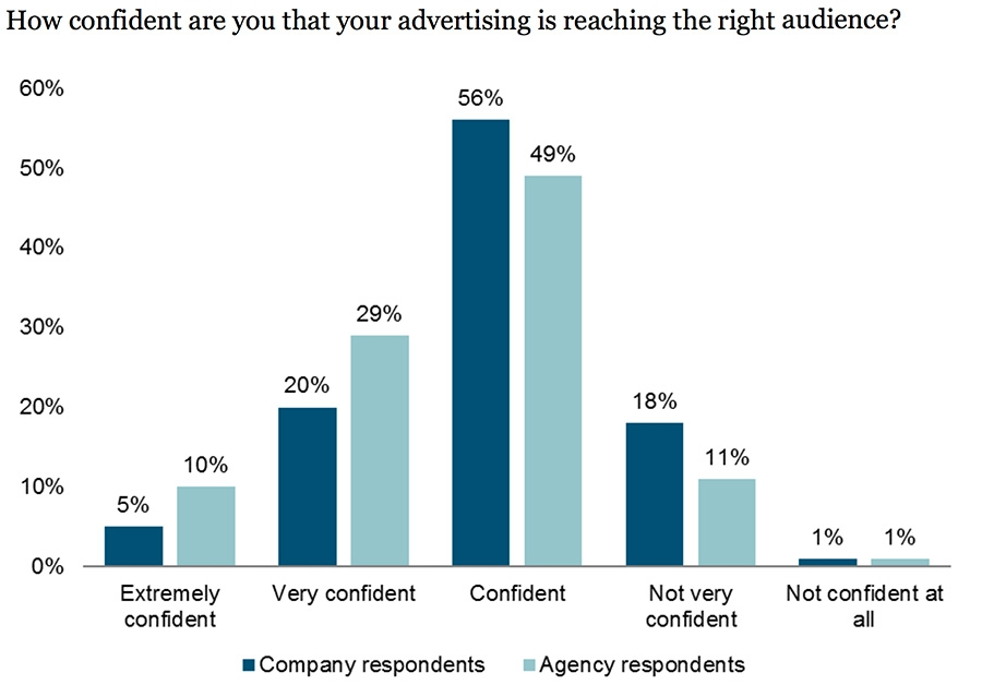 How confident are you that your advertising is reaching the right audience