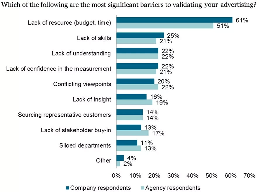 Which of the following are the most significant barriers to validating your advertising