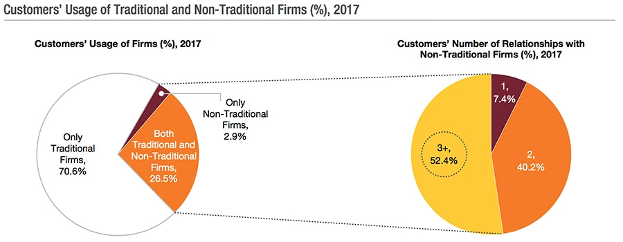 Customers usage of traditional and non-traditional firms
