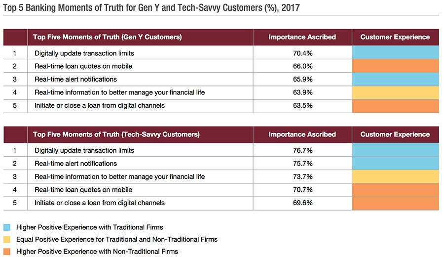 Top 5 banking moments of truth for gen Y and tech-savvy customers