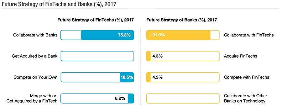 Future strategy of FinTechs and banks