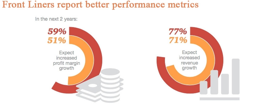 Front Liners report better performance metrics