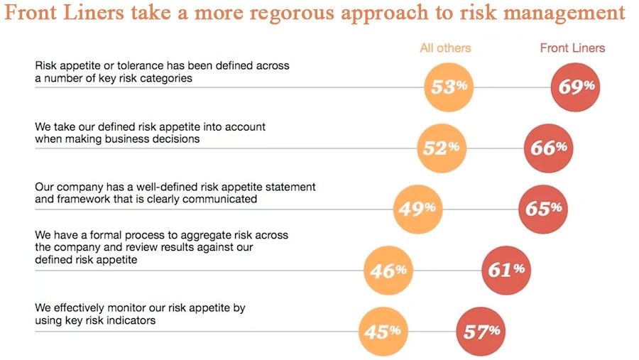 Front Liners take a more regorous approach to risk management