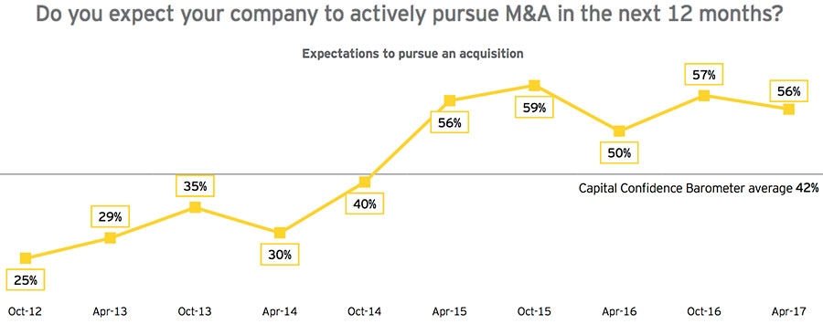 Do you expect your company to actively pursue M&A in the next 12 months