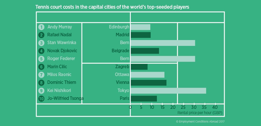 Tennis court costs in the capital cities of the worlds top-seeded players