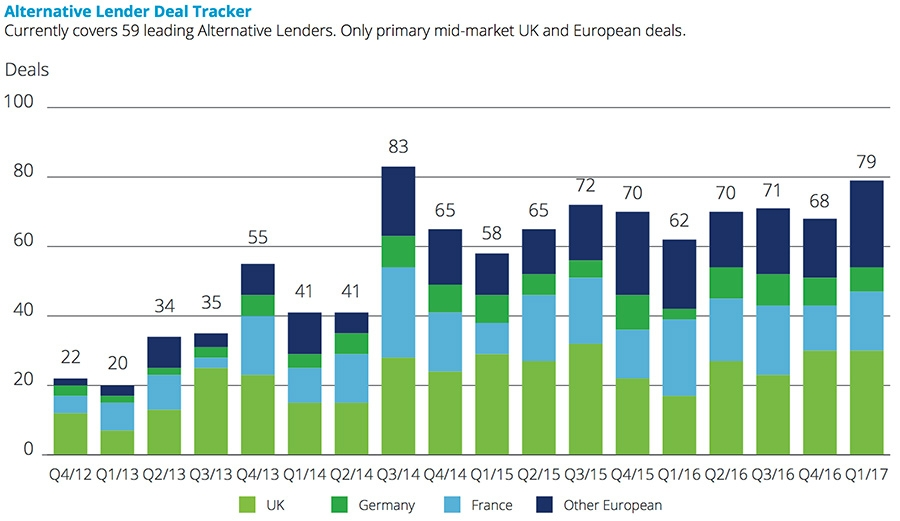Alternative lending deal activity