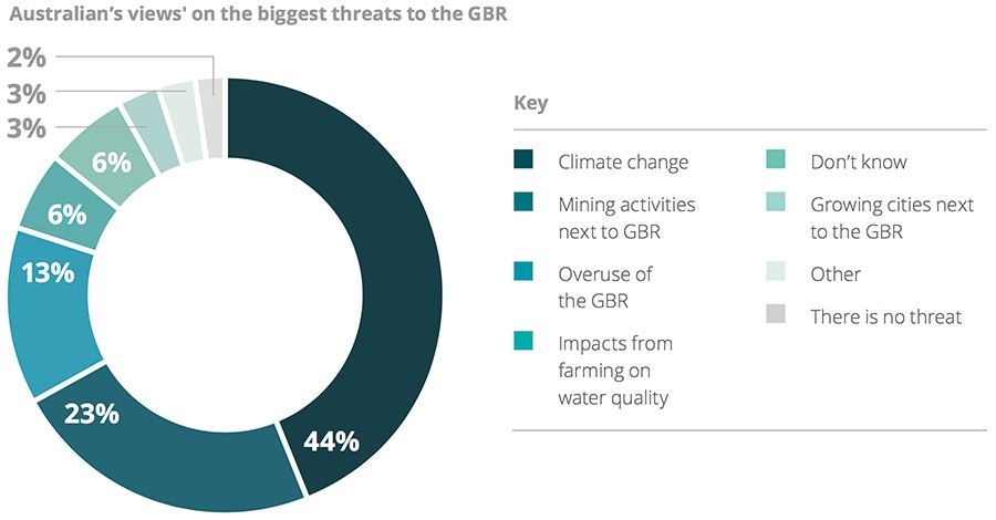 Australian's views' on the biggest threats to the GBR.