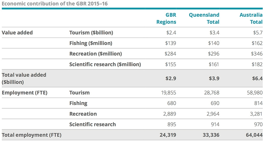 GBR economic contribution 2015-16