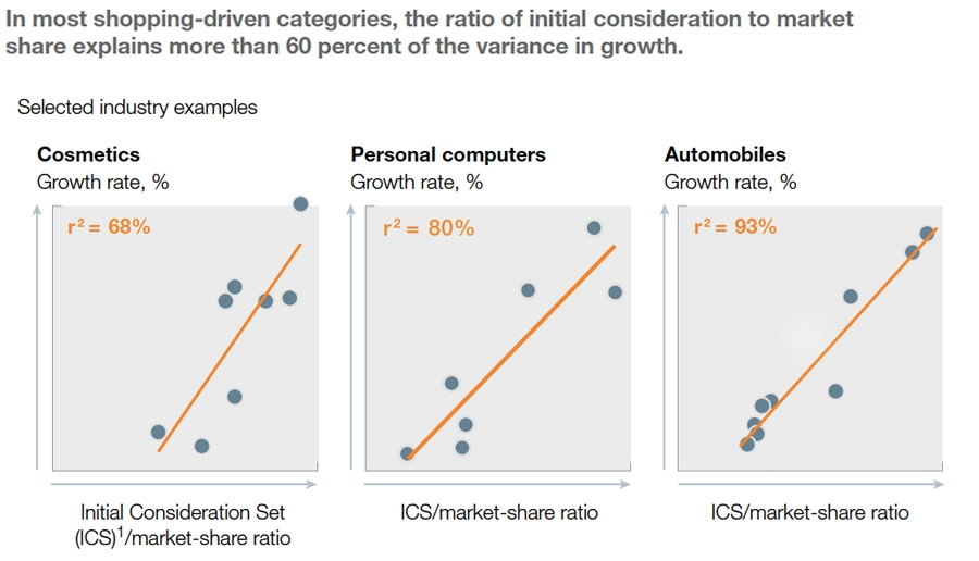 Correlation between initial set and growth