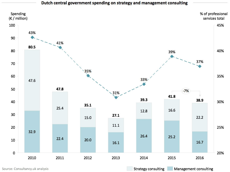 Dutch central government spending on strategy and management consulting