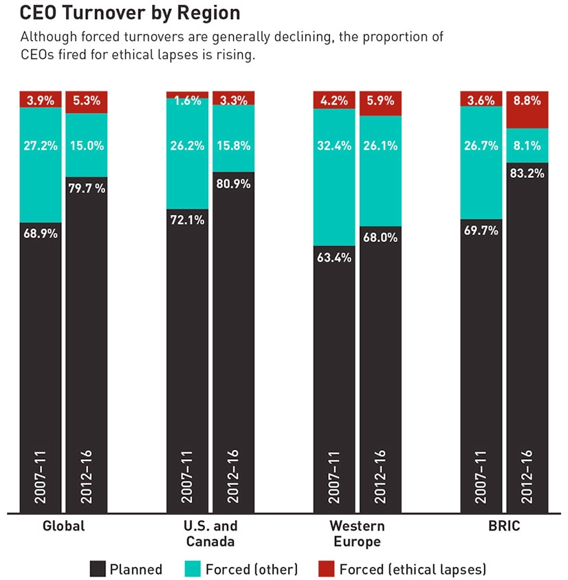 CEO Turnover by Region
