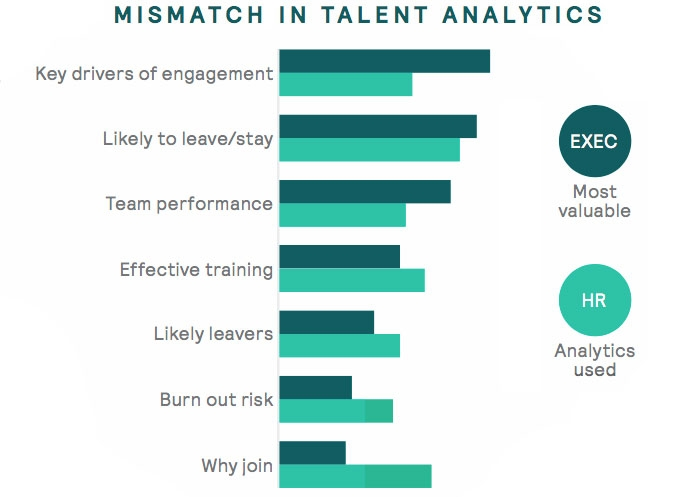 Mismatch in talent analytics