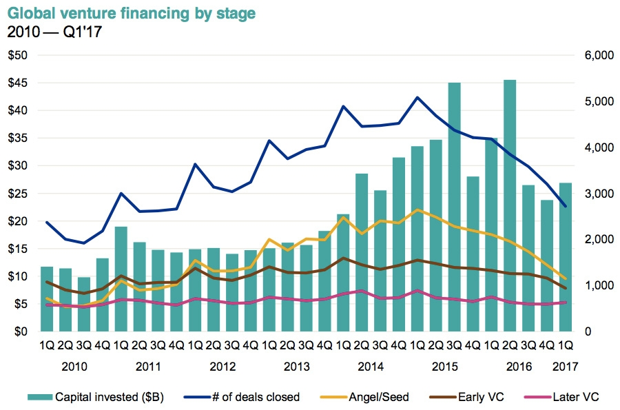 Global venture financing by stage