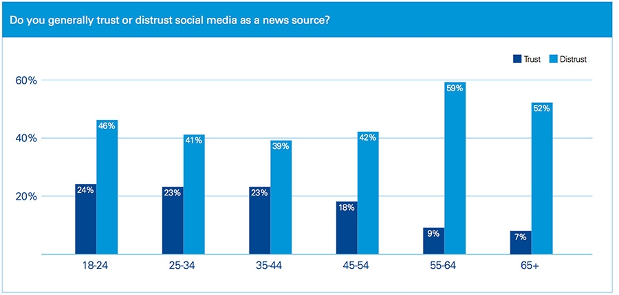 Do you generally trust or distrust social media news