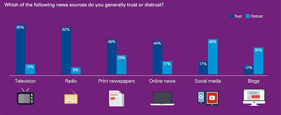 Which of the following news sources do you generally trust or distrust