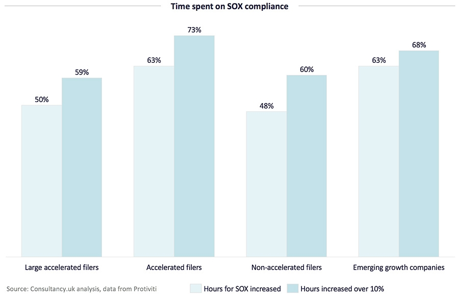 Time spent on SOX compliance