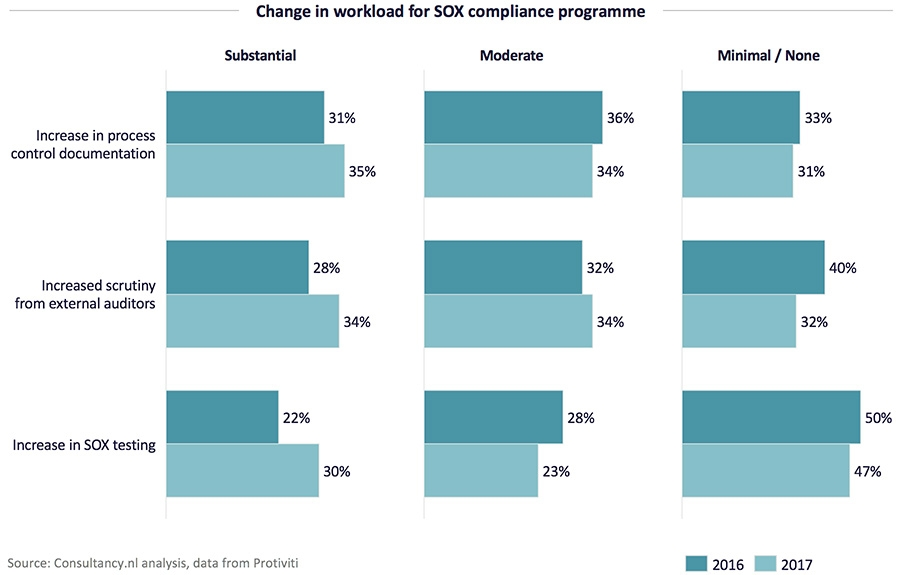 Change in workload for SOX compliance programme