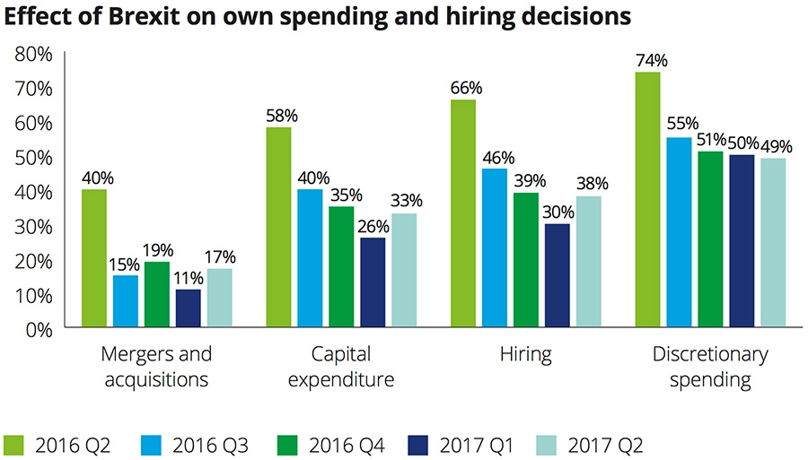 Effect of Brexit on spending and hiring decisions