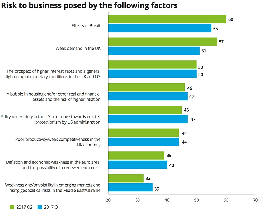 Risk to business posed by the factors