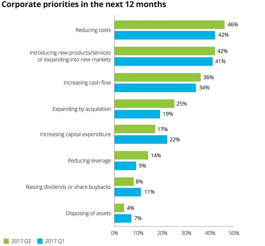 Coporate priorities inthe next 12 months