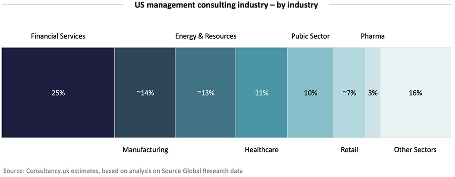 US management consulting industry – by industry