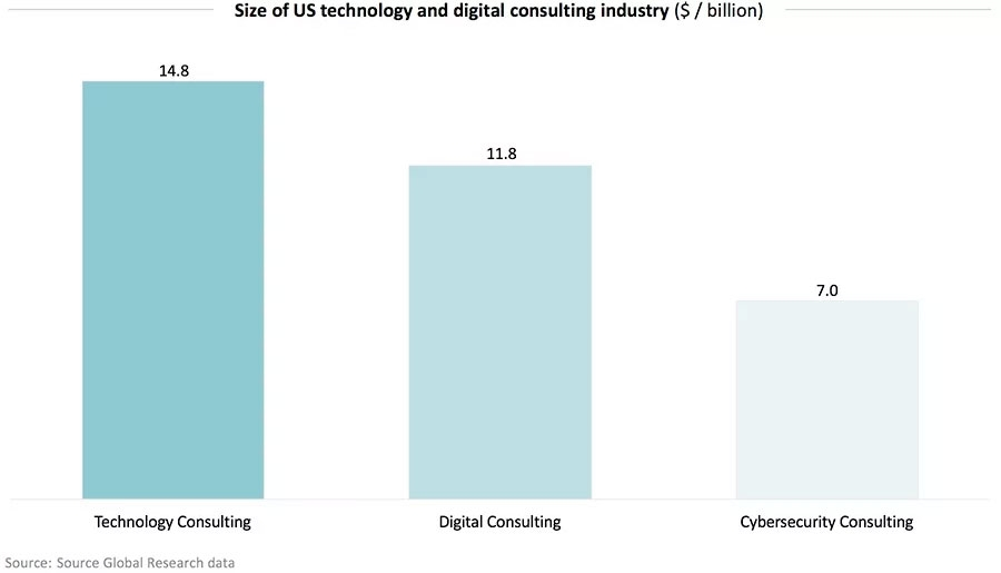 Size of US technology and digital consulting industry