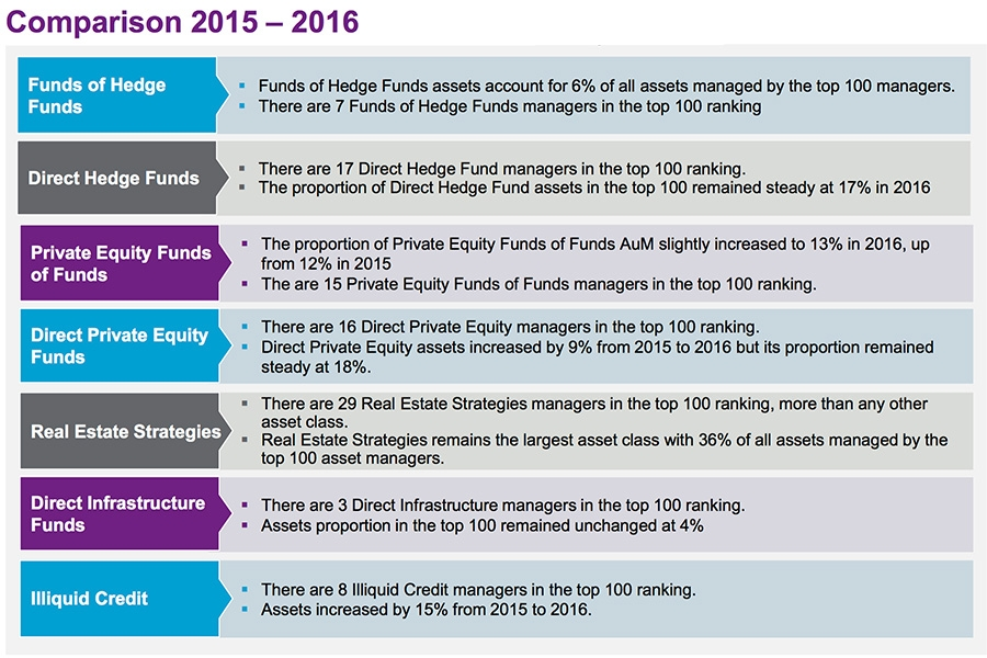 100 largest alternative asset managers grow collective