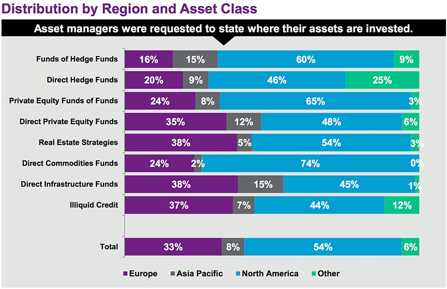 Distribution by region and asset class