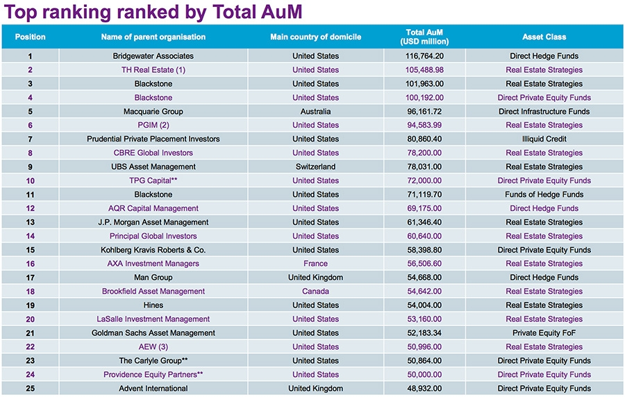 Top 25 ranked by total AuM in asset class