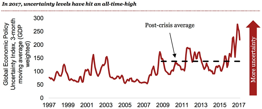 Uncertainty levels hit all time high
