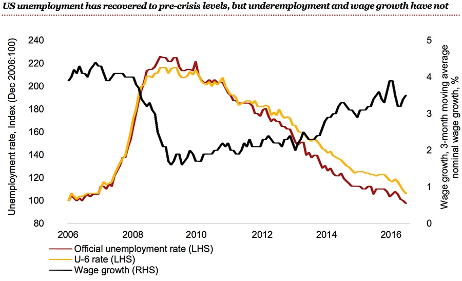 US unemployment levels and low wage growth