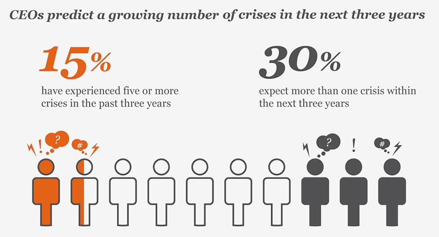 CEOs prededict a growing number of crisis in the next three years