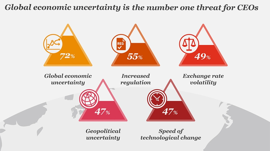 Global economic uncertainty