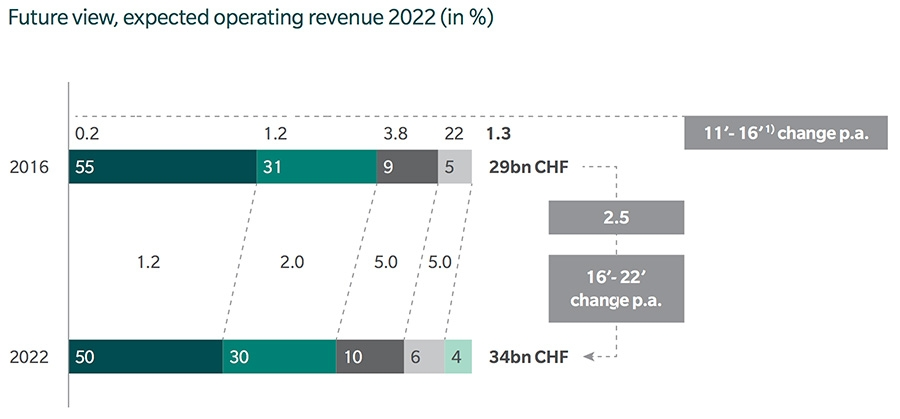 Future view, expected operating revenue 2022