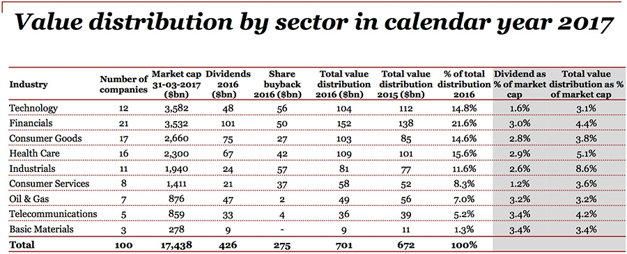 Value distribution by sector