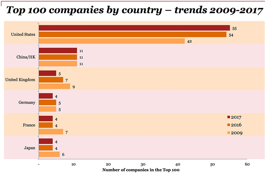 Top 100 companies by country –trends 2009-2017
