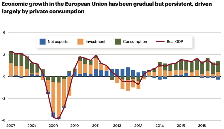 Economic growth in EU
