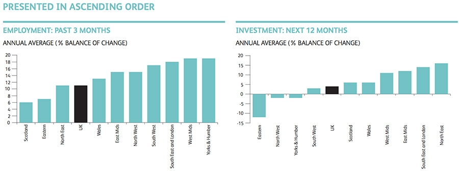 Employment and investment outcomes