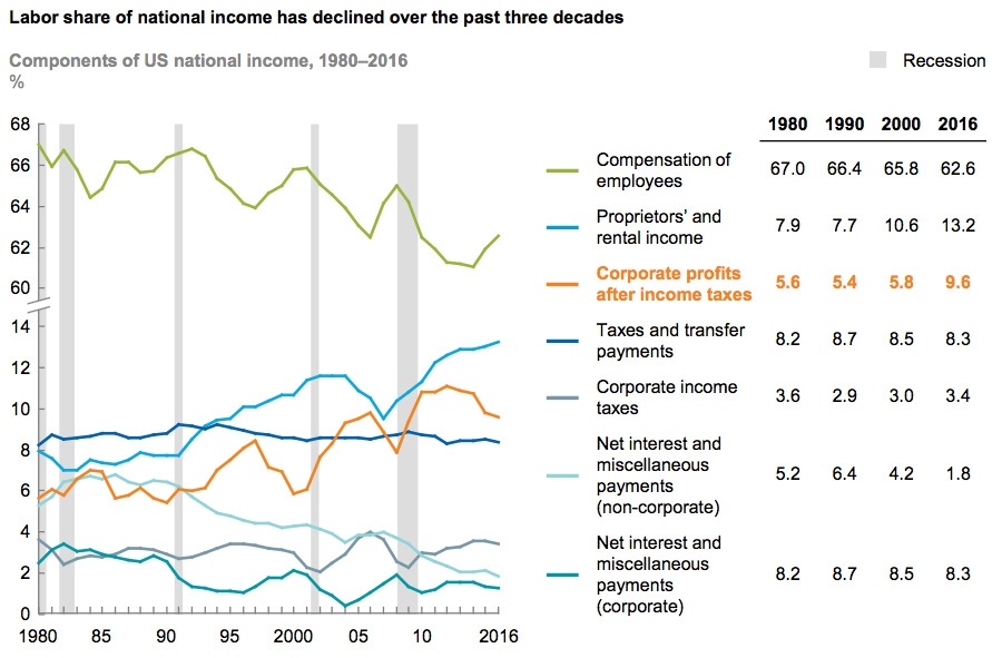 Labour share of national incomes declined