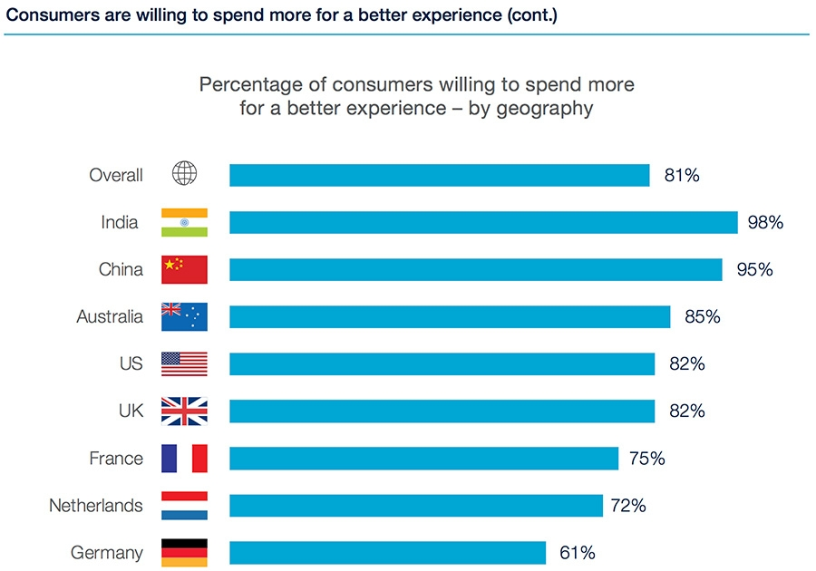 Consumers willing to spend for a better experience by region