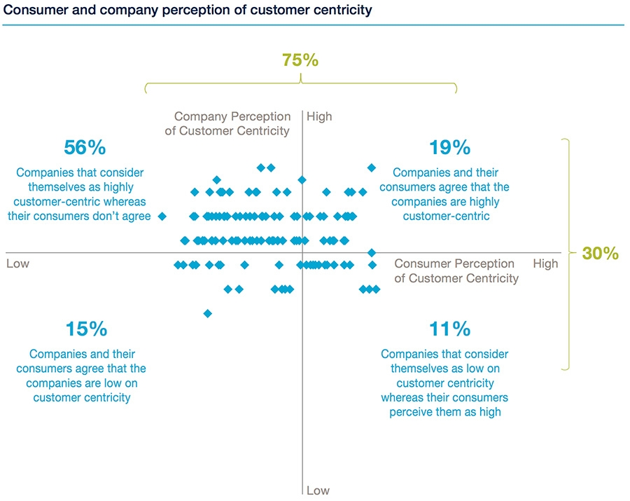 Consumer and company perception of customer centricity