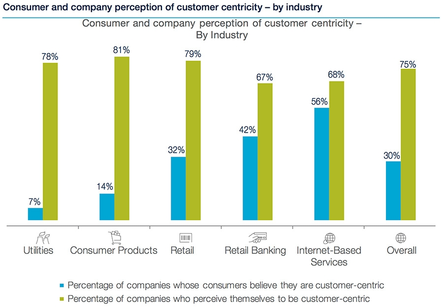 Consumer and company perception by customer-centricity by industry