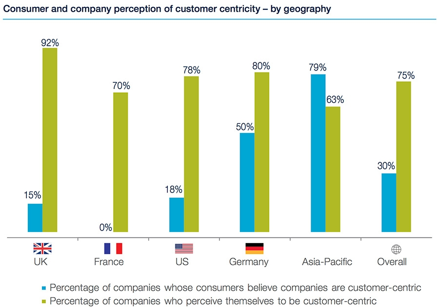 Consumer perception by country
