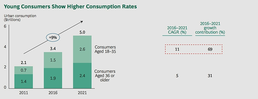 Young consumers show higher consumption