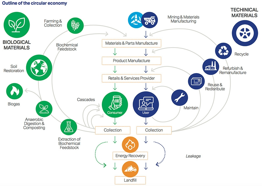 Outline of circular economy