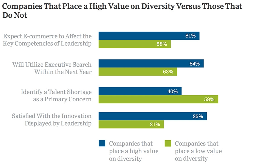Companies that place high value on diversity